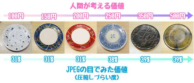 なぜか、皿の値段とJPEG圧縮しづらさとの間に相関があった。偶然にしても出来すぎである
