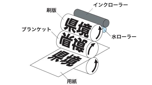 オフセット印刷のしくみ