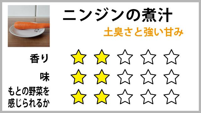 中野坂さんに評価をしてもらった。おいしくはなかったみたいだ。