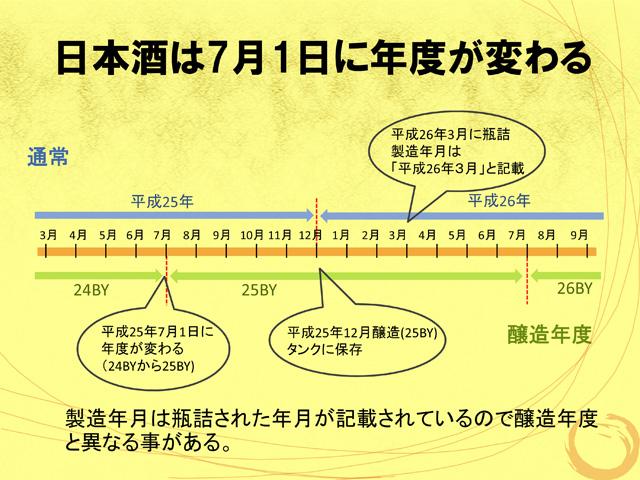 日本酒の瓶に書かれている製造年月は瓶詰めされた年月が記載されています。こちらの講座の資料より。醸造年度は〇〇BYと表記されます。Brewery Yearの略です。私の店の名前もここからとっています。私の名前は関係ありません。