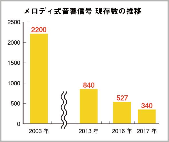 過去の新聞記事等を参考に、現存数の推移を調査してみた。2003年には約2200基あったメロディ式は、2017年3月末には約340基を残すばかりとなった。きれいな右肩下がりを描いている