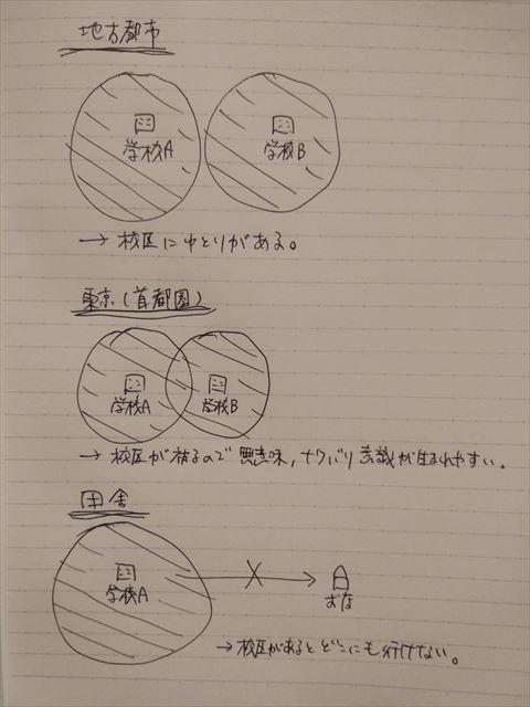 地方都市はゆとりがある、東京は被る、田舎は広すぎ。 絵も字も下手で罫線も入っている点もぜんぶ大目に見てください。