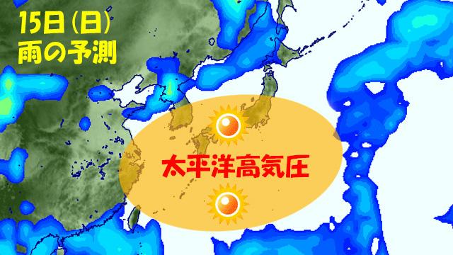 夏の太平洋高気圧が強まれば、雨雲を遠ざける。晴れつづけて、地面付近に熱が蓄積され、暑くなるパターンだ。
