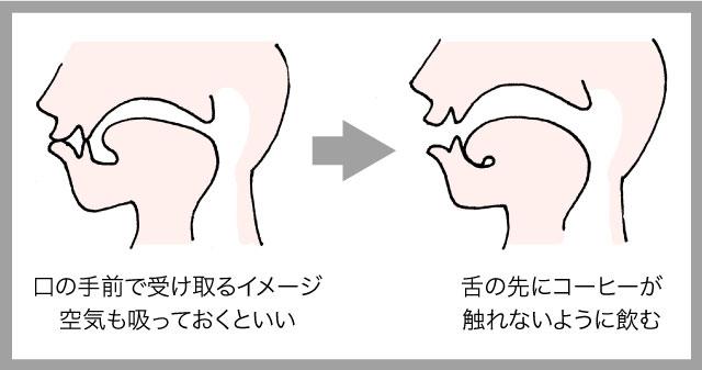 <歯をくいしばる>、<思い切りすする>、<舌の先を歯茎の裏に隠す>の複合技。