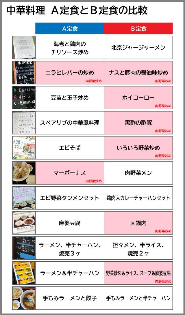 中華料理11店をA定食と比べるとこう。どちらも肉野菜炒め、というパターンもしっかりある。