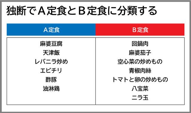 これまでの知見をもとに、定番の中華料理をA定食とB定食に分類してみた。どうでしょうか。