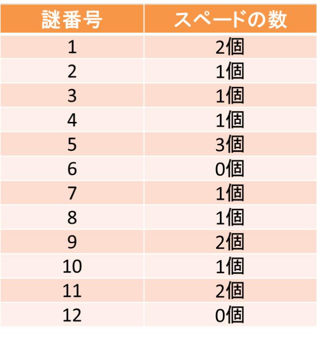 各謎の周りに描かれたスペードの数について調べたもの。1~12のうち、5番は3個と多く、6番は0個。これが示すものは…