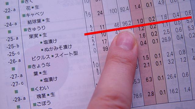 きゅうり 果実・生 水分96.2%!
