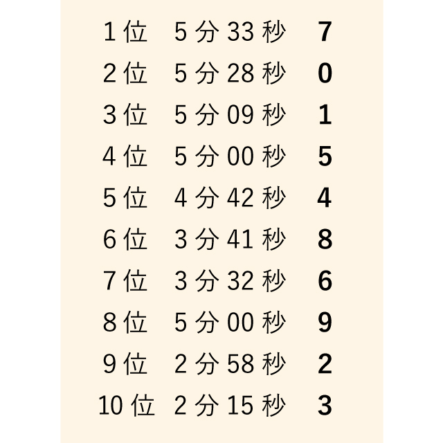 数字が並びすぎてよくわからない順位表