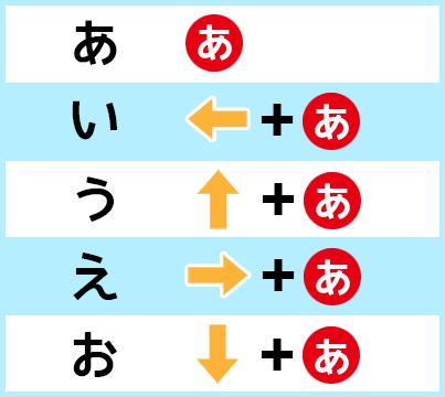 その他の文字は、スマホのフリック入力と同じ方式とした。つまり「あ」「い」「う」「え」「お」を入力するには、「あ」「←+あ」「↑+あ」「→+あ」「↓+あ」を押せばいい