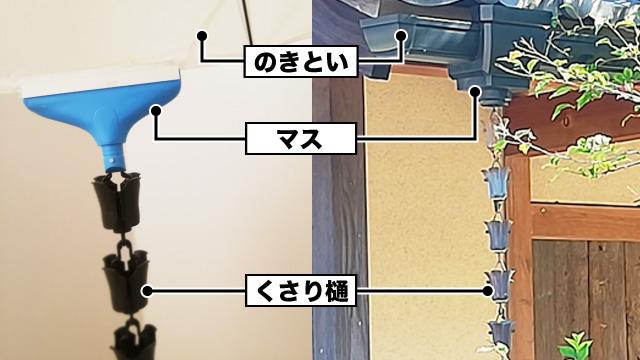 軒にあるのきとい、雨水を集めるマス(※会社により名称が違うのでここではマスと呼びます)、くさり樋と構成は同じです。