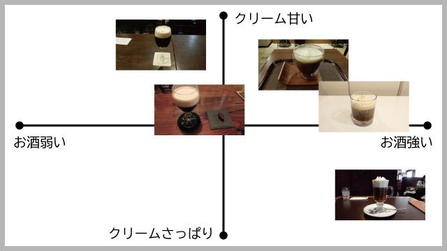 雑に作ったアイリッシュコーヒーをチャートに加えてみたが、作り方次第でどうにでもなるのでこれは意味のないチャートです。
