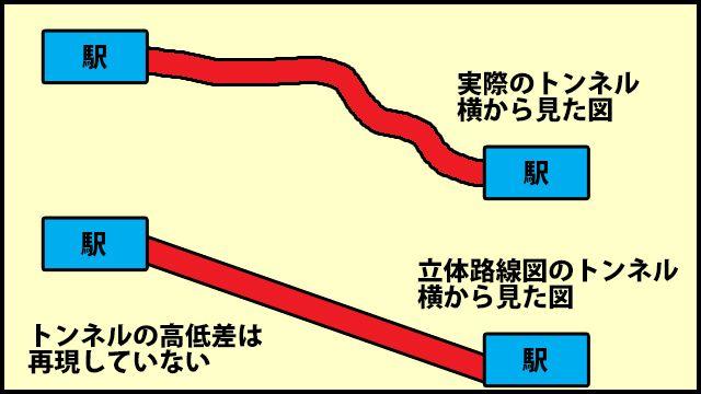 基本的に、駅の高さが再現されている